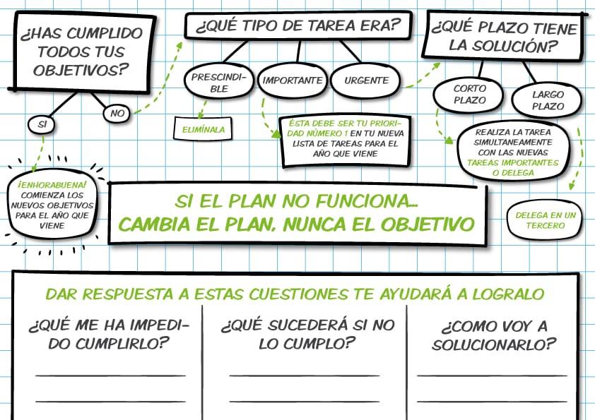 Resultados-planning-anual-objetivos