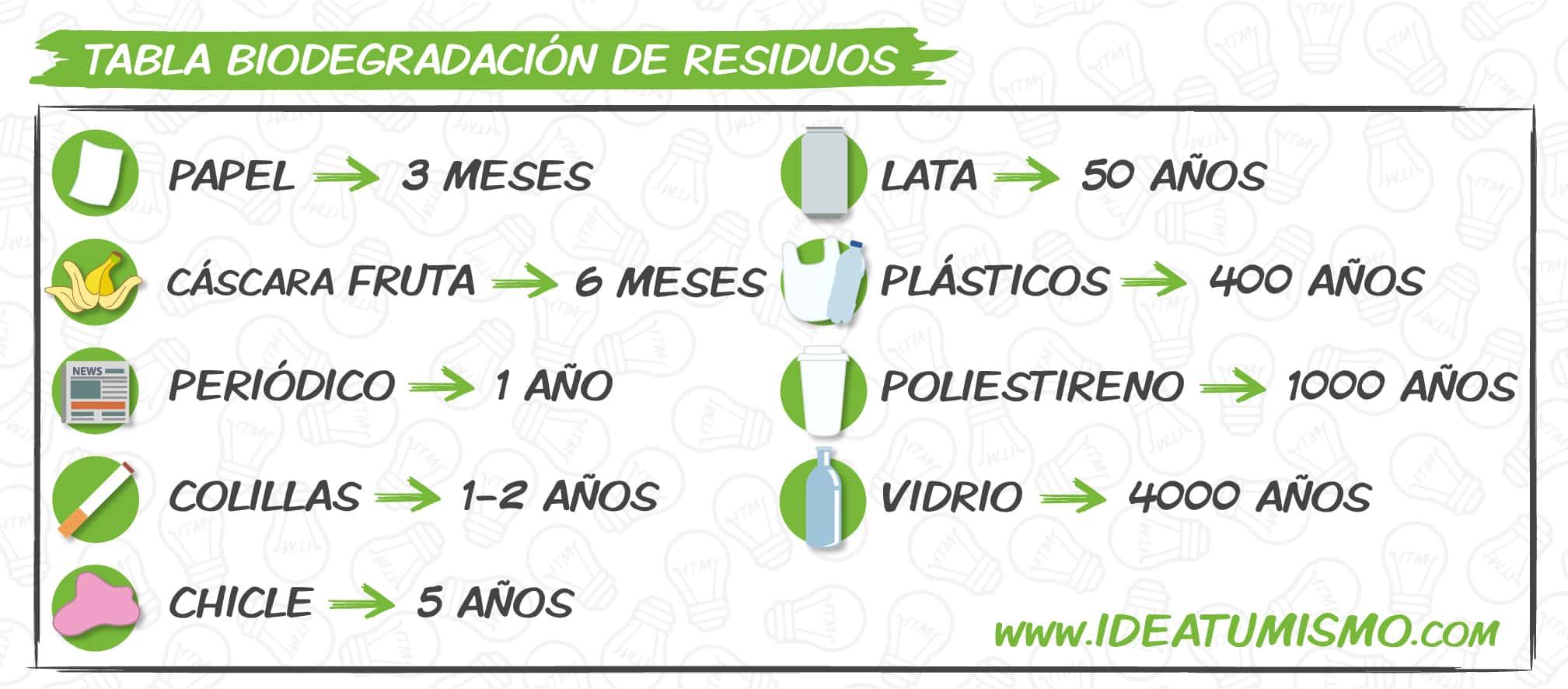biodegradacion-residuos