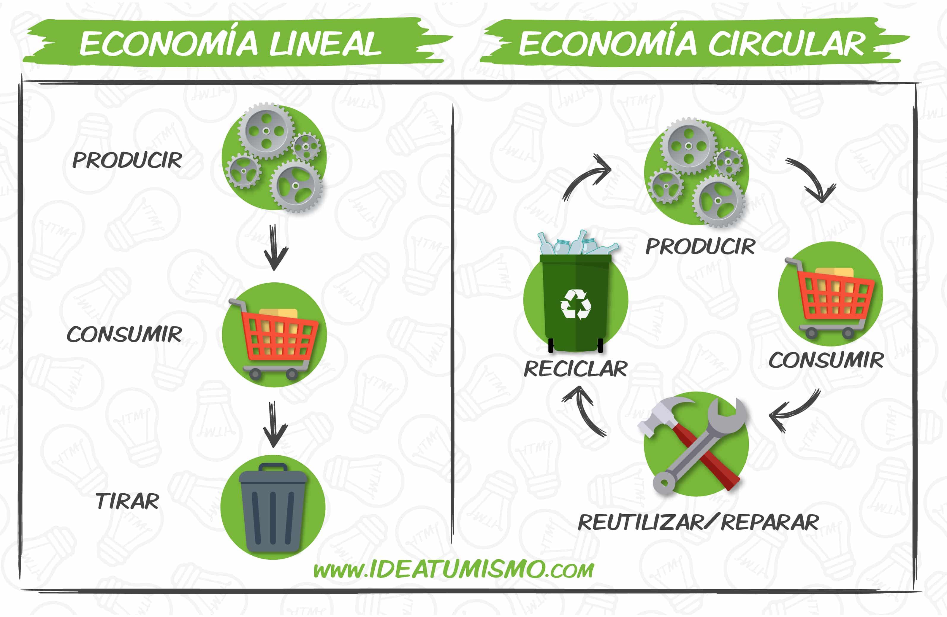 Economia Lineal vs Economía Circular