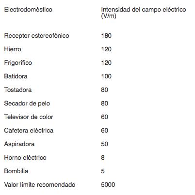 Intnsidad de campo electrodomesticos